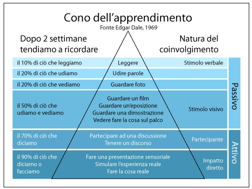 learning by doing cono apprendimento